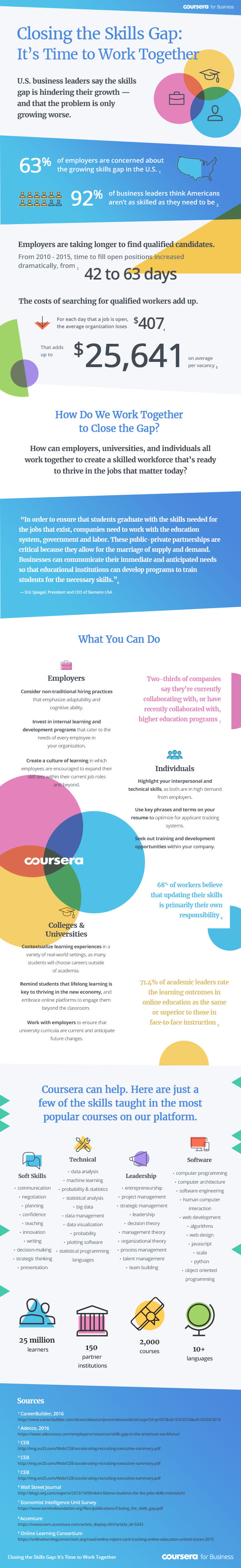 [Infographic] Closing the Skills Gap: It's Time to Work Together