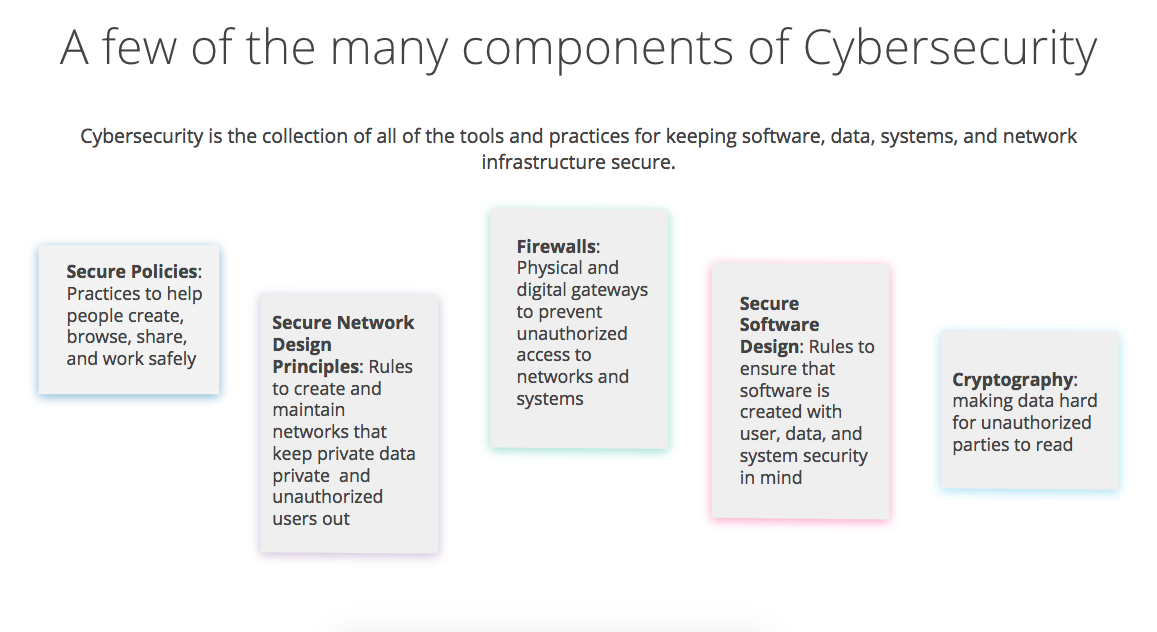 What You Need to Know About Cybersecurity | Coursera Blog
